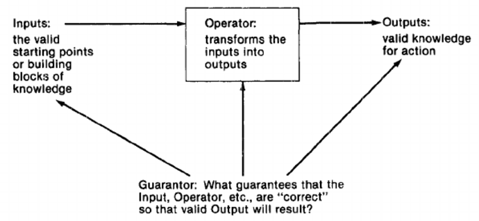 1996_TheUnboundedMind_Mitroff_Linstone_Figure2-2.